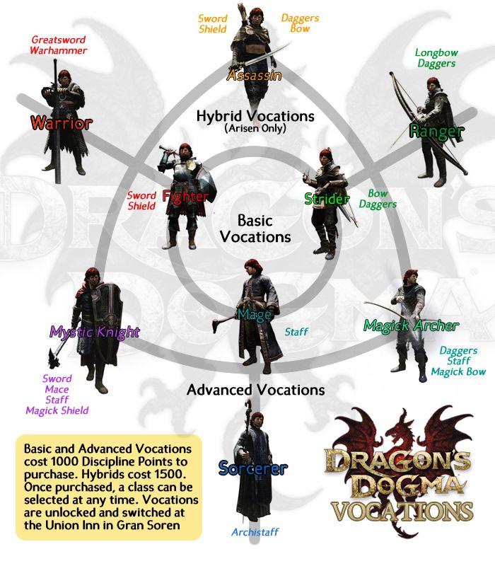 Warhammer clipart skyrim dragon Vocations Pinterest skyrim Dogma Dragon