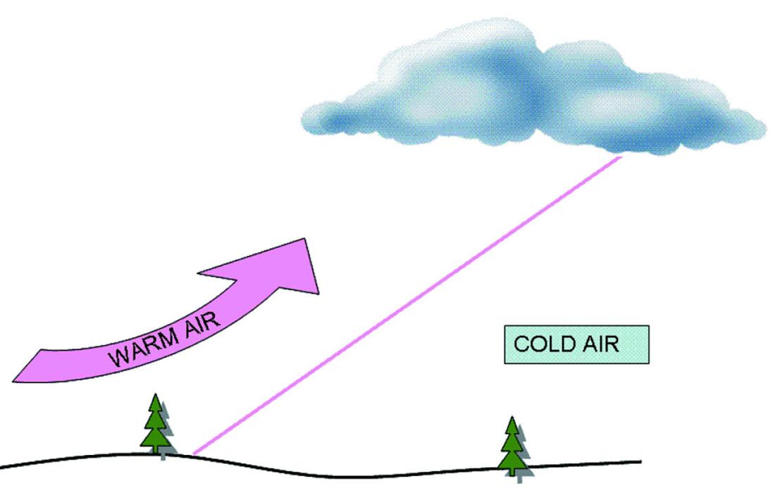 """Warmth clipart cold air Dense air air and """"climbs"""""""