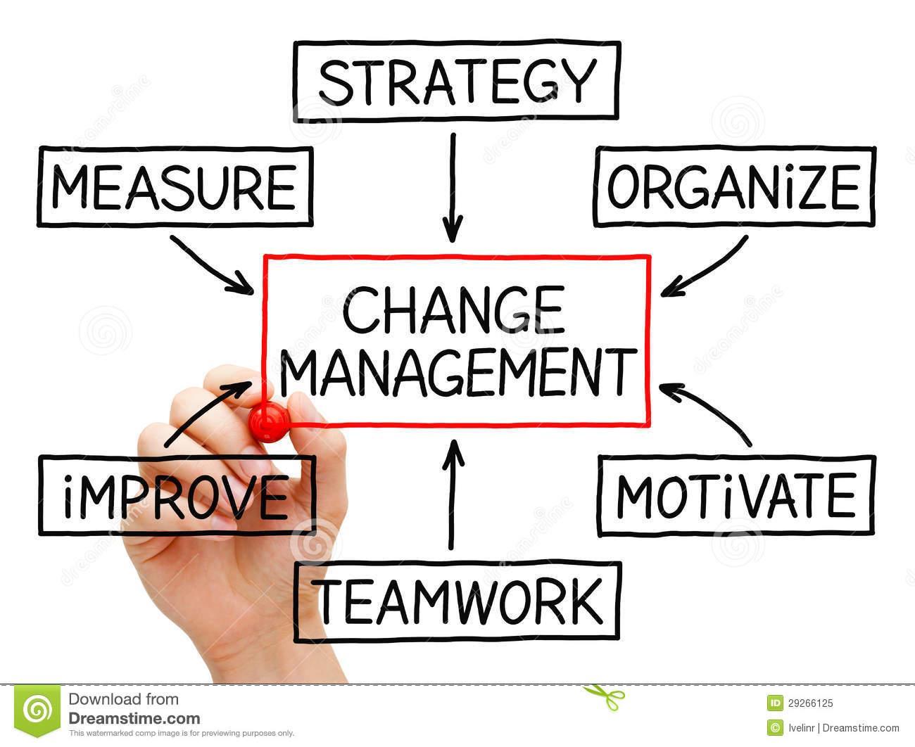 Way clipart change management Change Clipart Cliparts Free