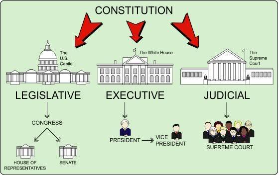 White House clipart legislative bill Bill & Three of Law: