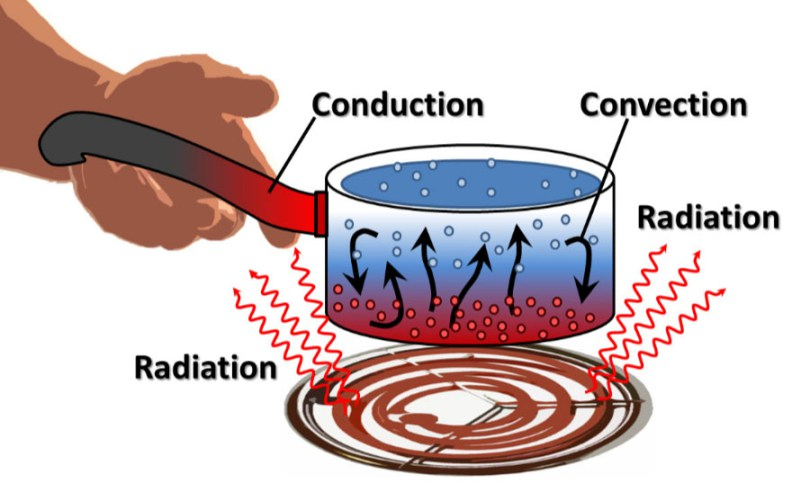 Wilderness clipart conduction Energy Page Transfer Simultaneous Conduction