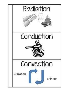Wilderness clipart conduction Foldable Conduction 24 Convection Conduction