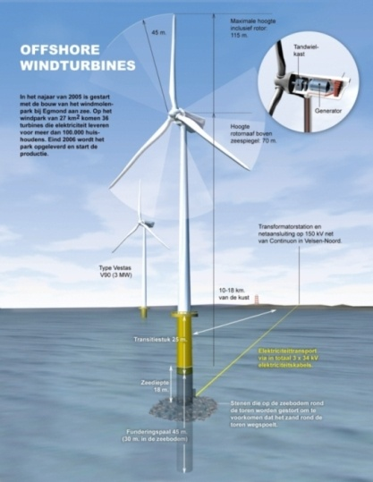 Wind Turbine clipart water turbine Infograpahic on turbine Offshore Wind