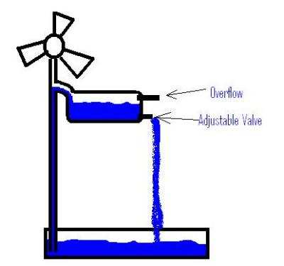 Windmill clipart air pressure Similar electric Threads Windmill of