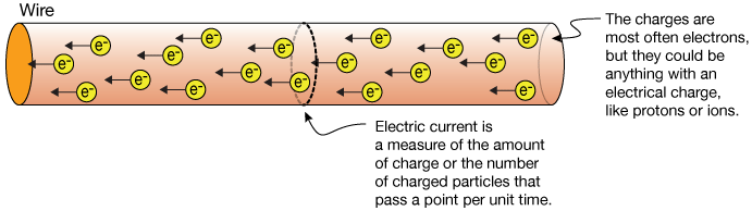 Wire clipart electric current Current Electric