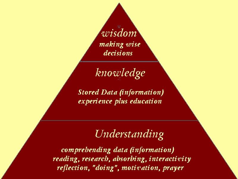 Wisdom clipart knowledge Wisdom Knowledge Abide Wisdom Blog