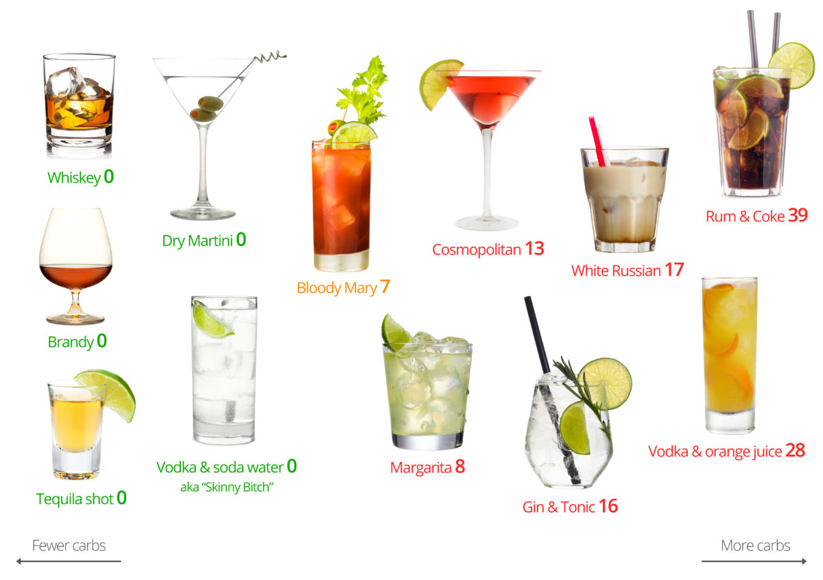 Wodka clipart mixed drink Low –  Beers Worst