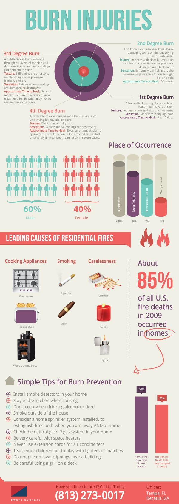 Wound clipart burn injury Injuries burn on Infographic Fire