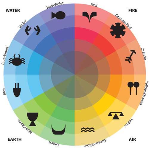 Zodiac clipart their color Zodiac icons 500 Color wheel
