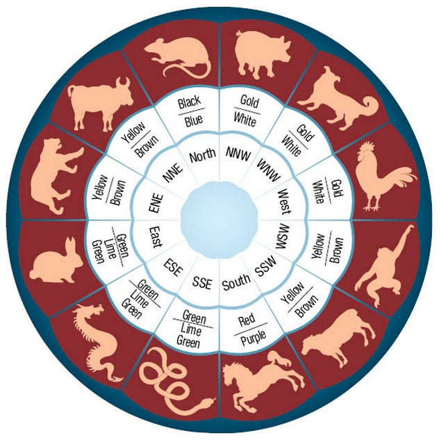 Zodiac clipart their color Lifestyle Chemistry and Home Colours