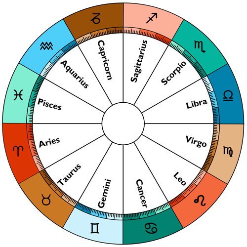 Zodiac clipart their color And The Signs Astrology elements