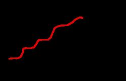 Chart clipart