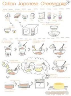Cheesecake clipart receta
