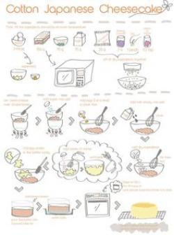 Cheesecake clipart receta