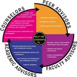 Real World clipart academic advisor