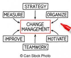 Situation clipart change management