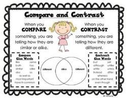 Contrast clipart venn diagram