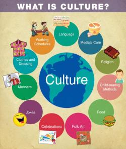 Culture clipart world literature