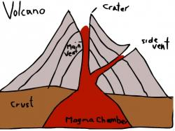 Drawn volcano label