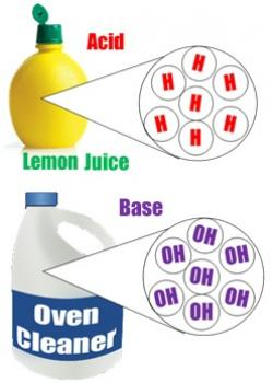 Liquid clipart acids and base
