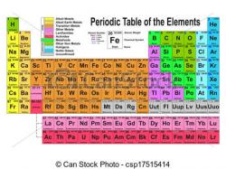 Element clipart periodic table