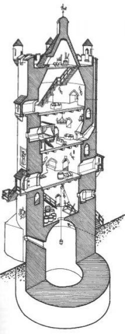 Watchtower clipart medieval tower