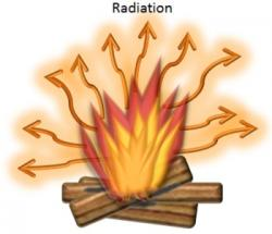 Radiation clipart energy transfer conduction convection
