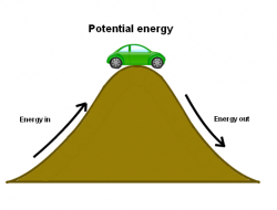 Energy clipart potential energy