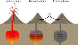 Eruption clipart dormant volcano