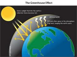 Atmosphere clipart causes global warming