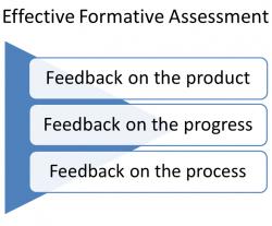 Fail clipart classroom assessment