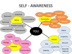 Way clipart self awareness