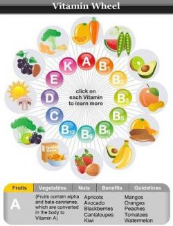 Fruits & Vegetables clipart vitamins and mineral