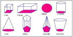 Sphere clipart cuboid shape
