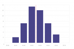 Graph clipart histogram