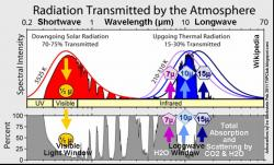 Radiation clipart the atmosphere