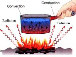 Radiation clipart conduction
