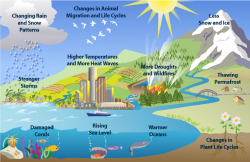 Mediterranean clipart weather and climate