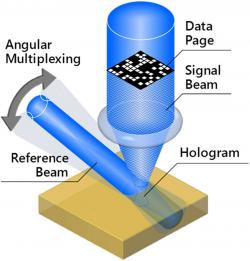 Hologram clipart recording data