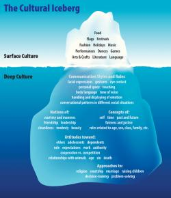 Iceberg clipart culture