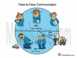 Comfort clipart face to face communication