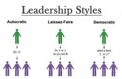 Reflection clipart laissez faire leadership