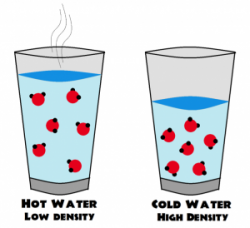 Liquid clipart hot and cold
