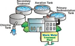 Liquid clipart water treatment