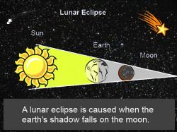Eclipse clipart labeled