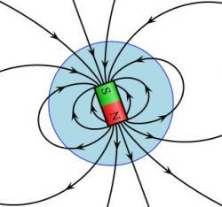 Magnetism clipart magnetic field