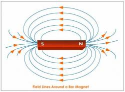 Magnetism clipart physics class