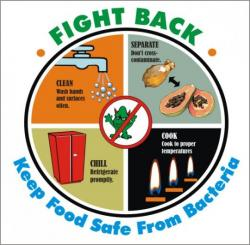 Raw clipart food hygiene