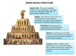 Mayan clipart social structure