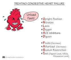 Rate clipart heart failure